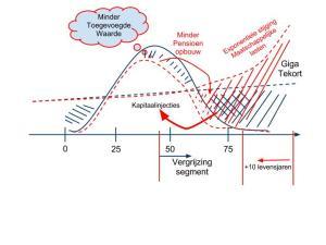 De lasten stijgen exponentieel