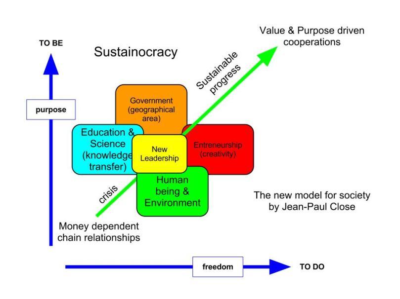 Sustainocratie is een tagel met fysieke mensen die autoriteit toevoegen an co-creatie voor menselijk belang