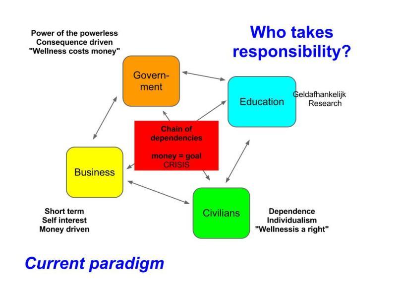 Gefragmenteerde belangen met onderlinge geldafhankelijkheid