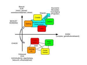 Positionering van Sustainocratisch Ondernemen