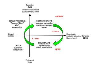 Sustainocratie en Democratie