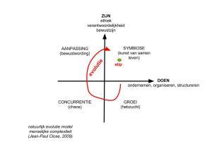 Het evolutie model