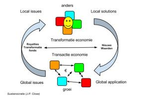 1% transformeren is 100% groeisucces maar ook 100% van de moeilijkheid