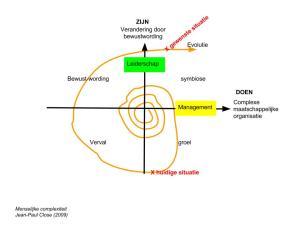 Het conflict tussen bewustzijn en het mechanische doen levert een evolutionair leerproces