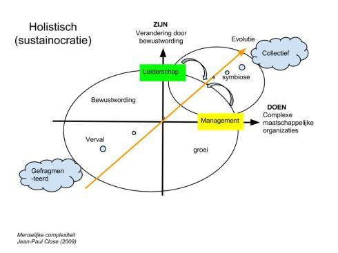 De grote STIR doorbraak positioneert leiderschap op gelijkwaardige basis naast management en voorkomt zo chaos