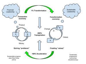 Transformatie economie - leiderschap voedt management