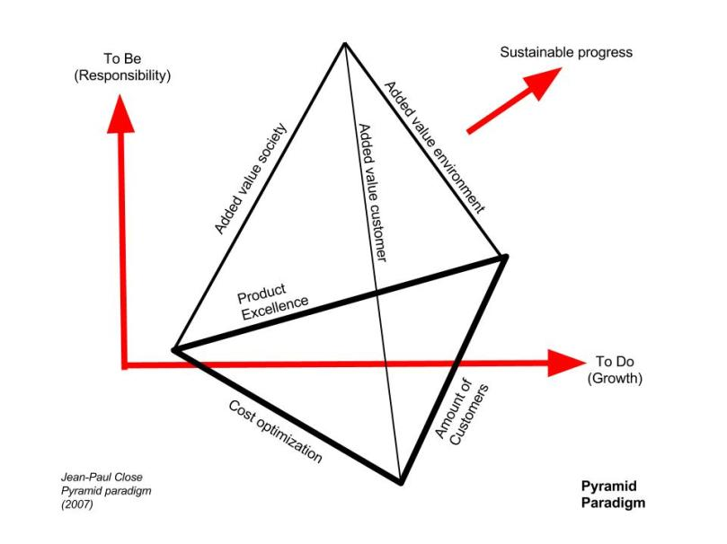 Piramide paradigma is gebaseerd op de menselijke complexiteit van natuuriijke vooruitgang (4xwinst)