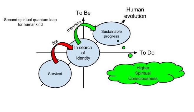 De 3 fasen van de menselijke evolutie. De transitie tussen fase 2 en 3 is nu gaande