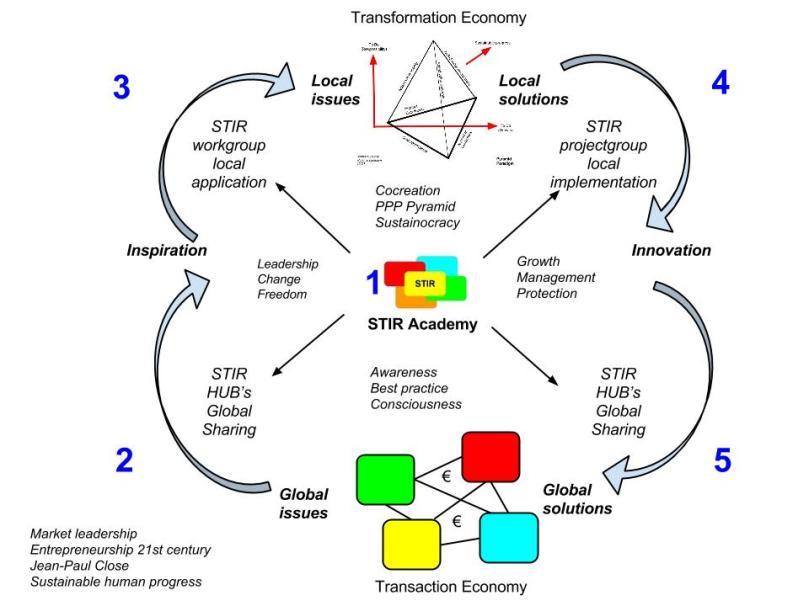 Cyclus van waardecreatie naar economie