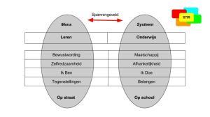 De stres tussen menselijk leren en systeem gericht onderwijs
