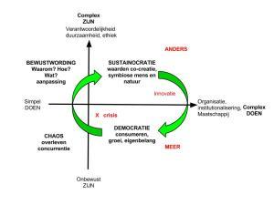 Deelname aan Sustainocratie voegt waarde toe aan de democratie