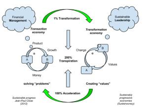 Transactie vers transformation3