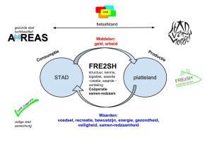 FRE2SH sluit de cirkel van waardecreatie