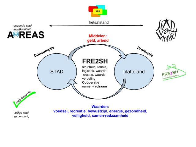 Het FRE2SH concept