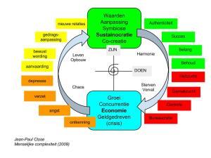 De sustainocraat positioneert zich altijd in de harmonie van Sustainocratie