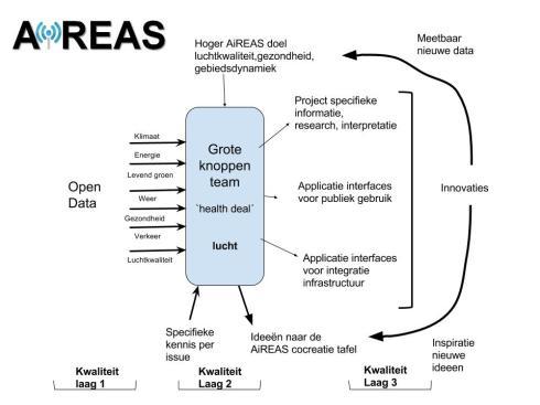 Context gedreven open data portaal