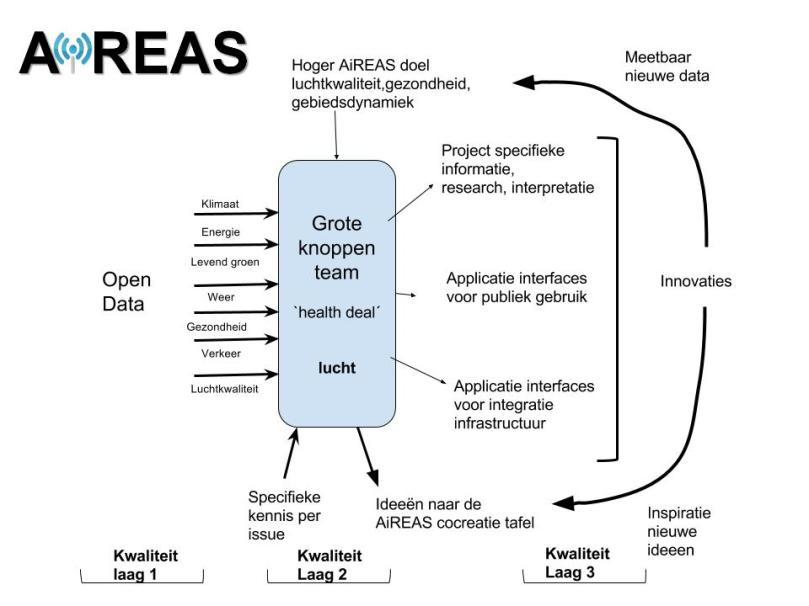 Context gedreven open data portaal