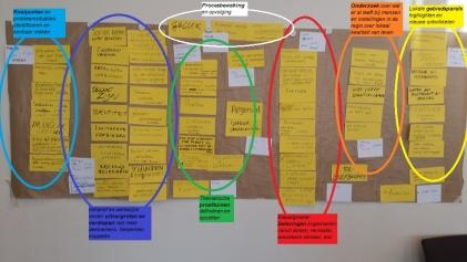 6 keuze gebieden kwamen uit het 2 maart overleg