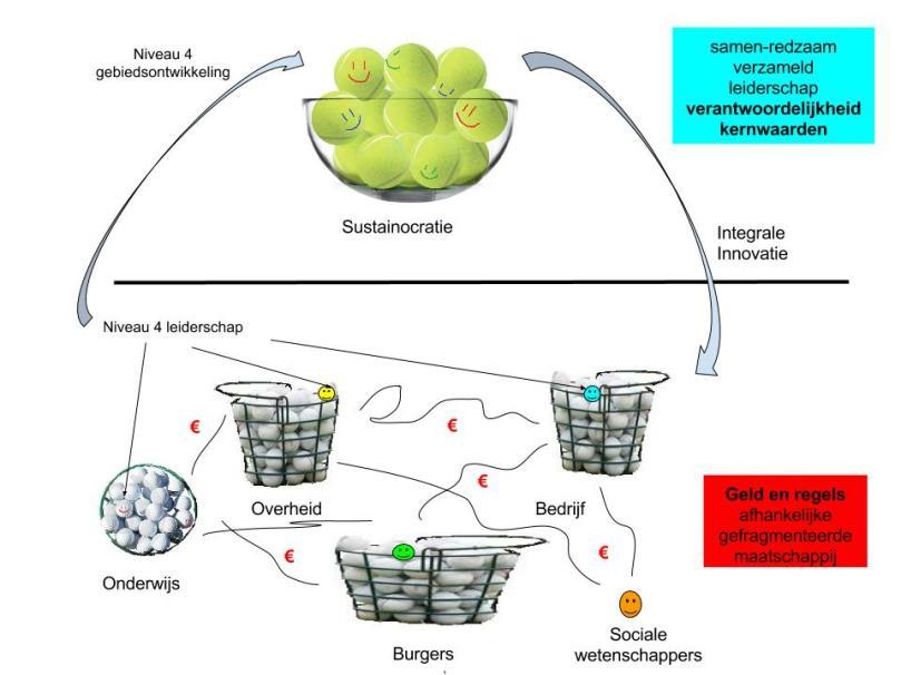 sustainocratie-1