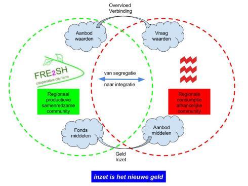 fre2sh-organisatie
