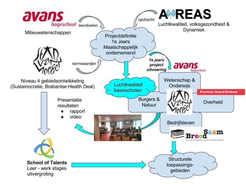 avans-project-2