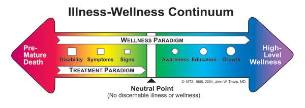 illness-wellnesscontinuumw